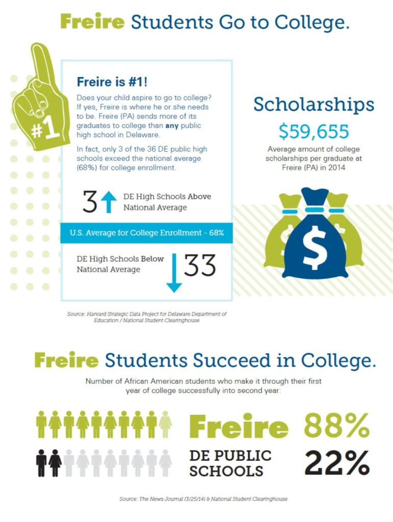 Freire College Chart